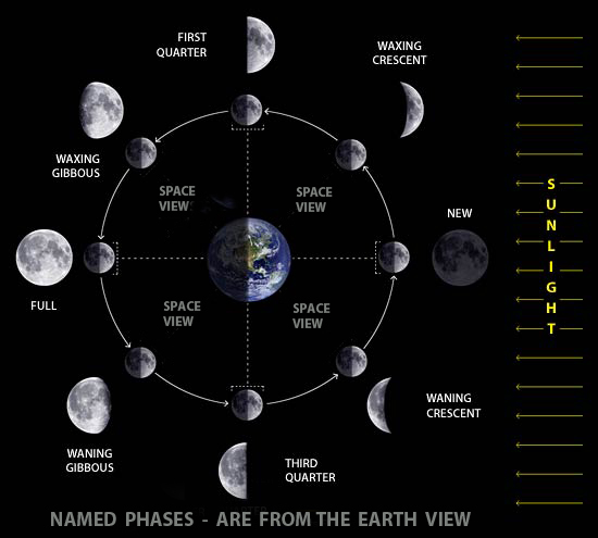 Astronomy Information