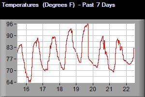 Temperature - Past 7 Days
